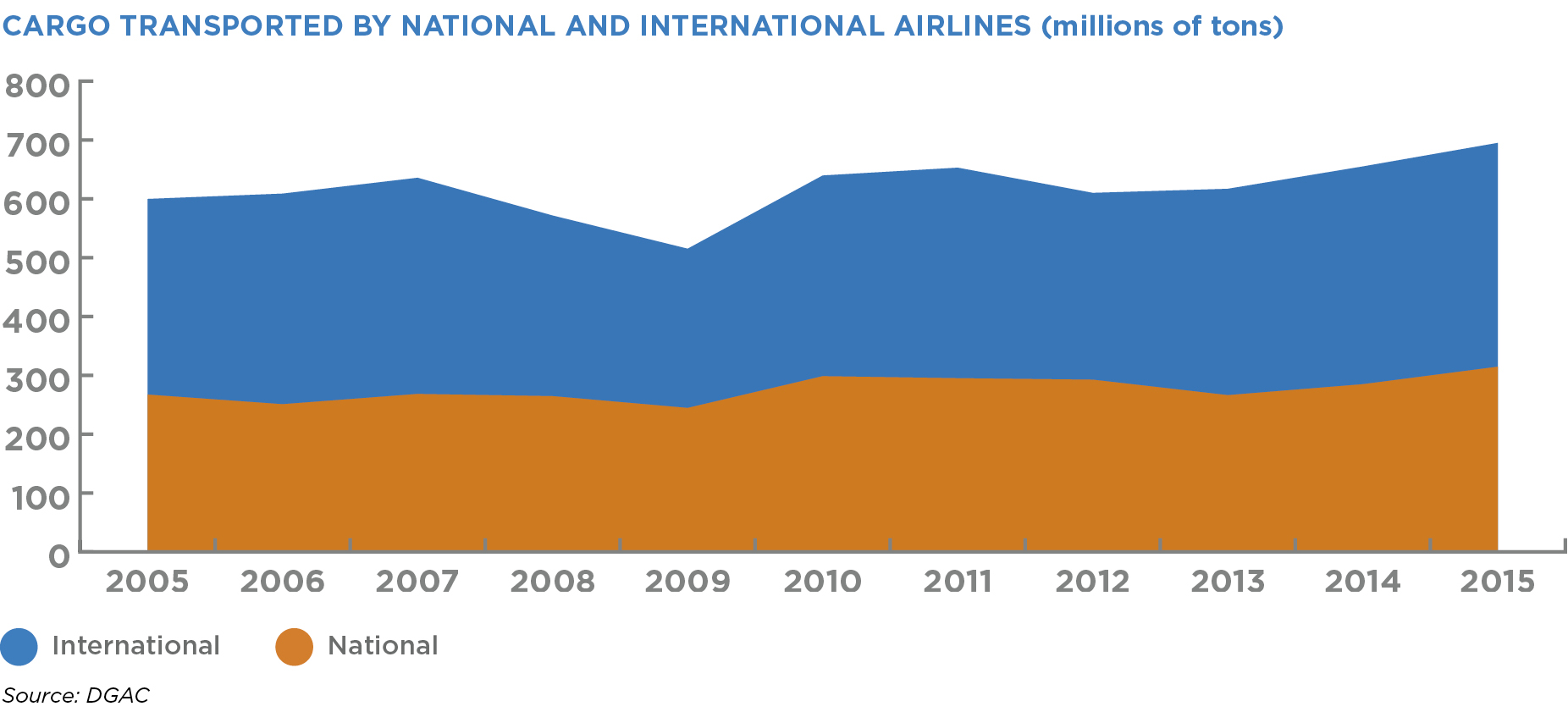 CARGO TRANSPORTED BY NATIONAL AND INTERNATIONAL AIRLINES (millions of tons)
