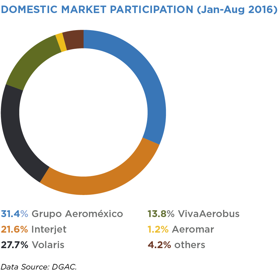 DOMESTIC MARKET PARTICIPATION (Jan-Aug 2016)