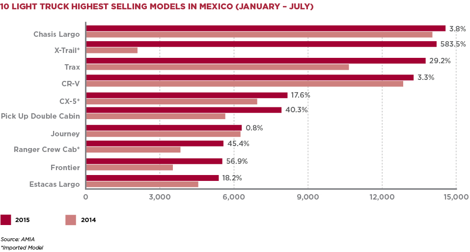 10 LIGHT TRUCK HIGHEST SELLING MODELS IN MEXICO (JANUARY – JULY)