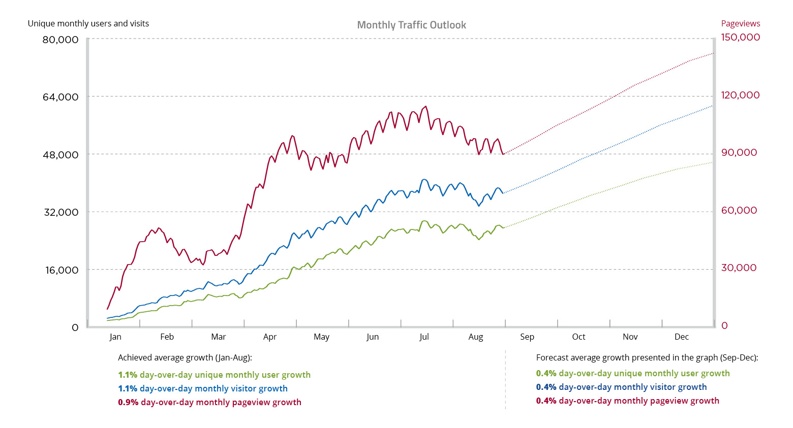 Mexico Business News Monthly Traffic Outlook Graph