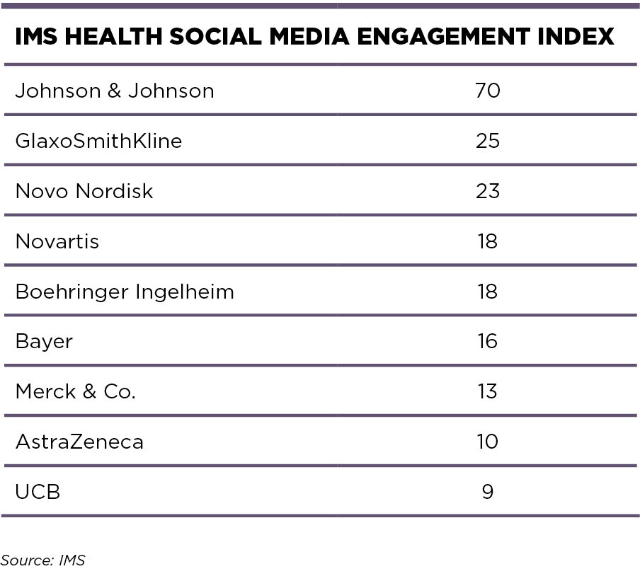 IMS HEALTH SOCIAL MEDIA ENGAGEMENT INDEX