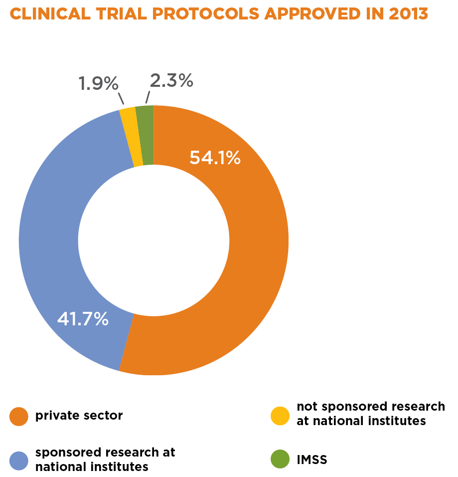 CLINICAL TRIAL PROTOCOLS APPROVED IN 2013