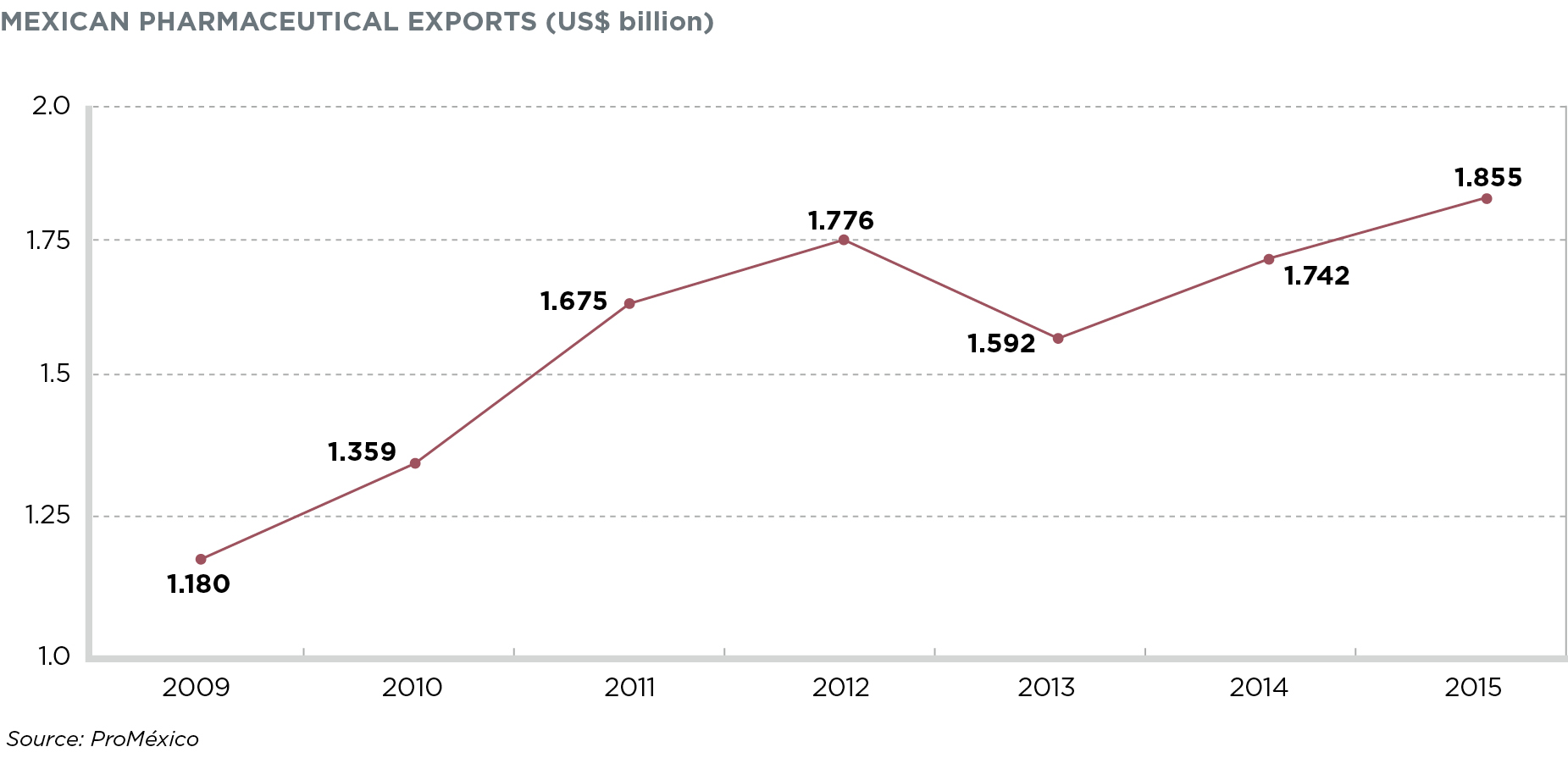 Mexican Pharmaceutical Exports
