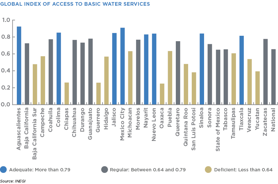 GLOBAL INDEX OF ACCESS TO BASIC WATER SERVICES