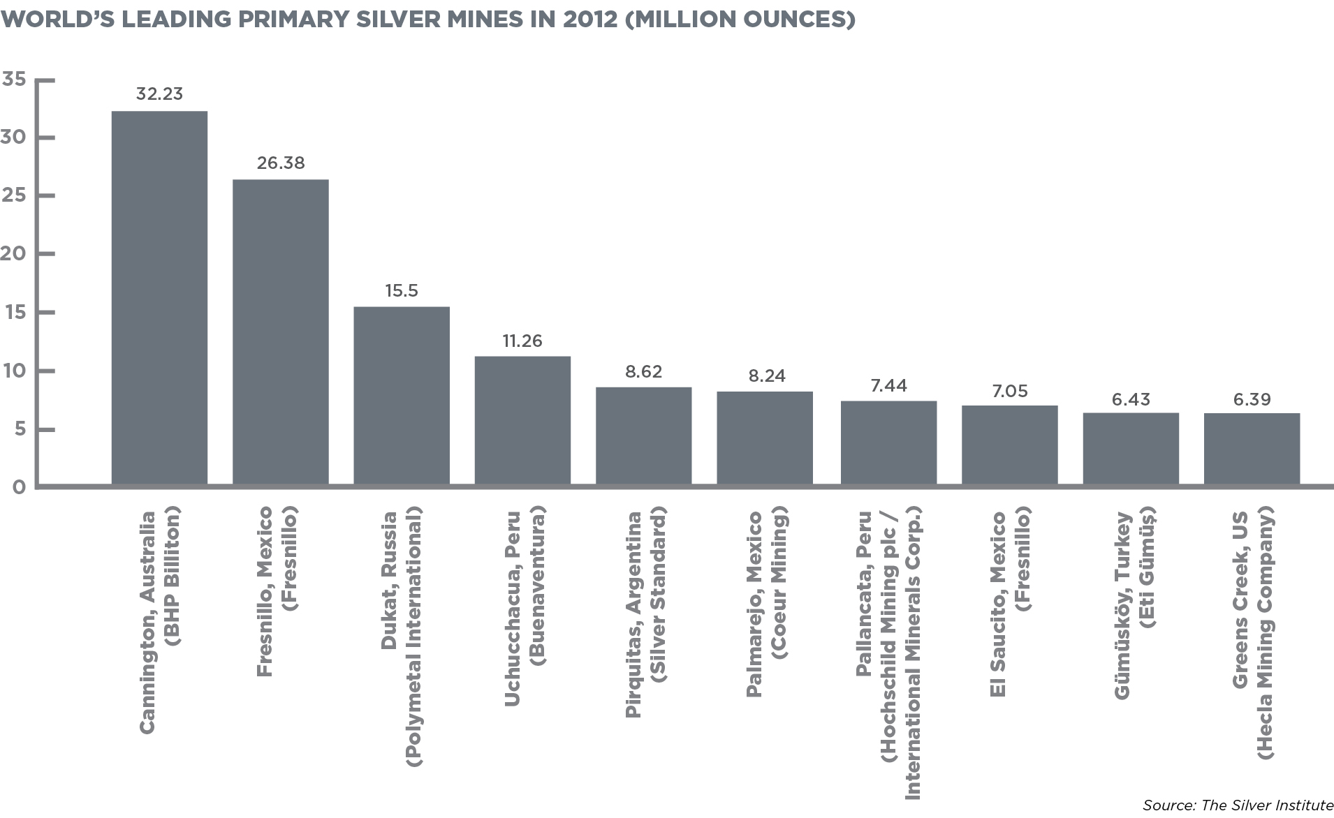 WORLD'S LEADING PRIMARY SILVER MINES IN 2012 (MILLION OUNCES)