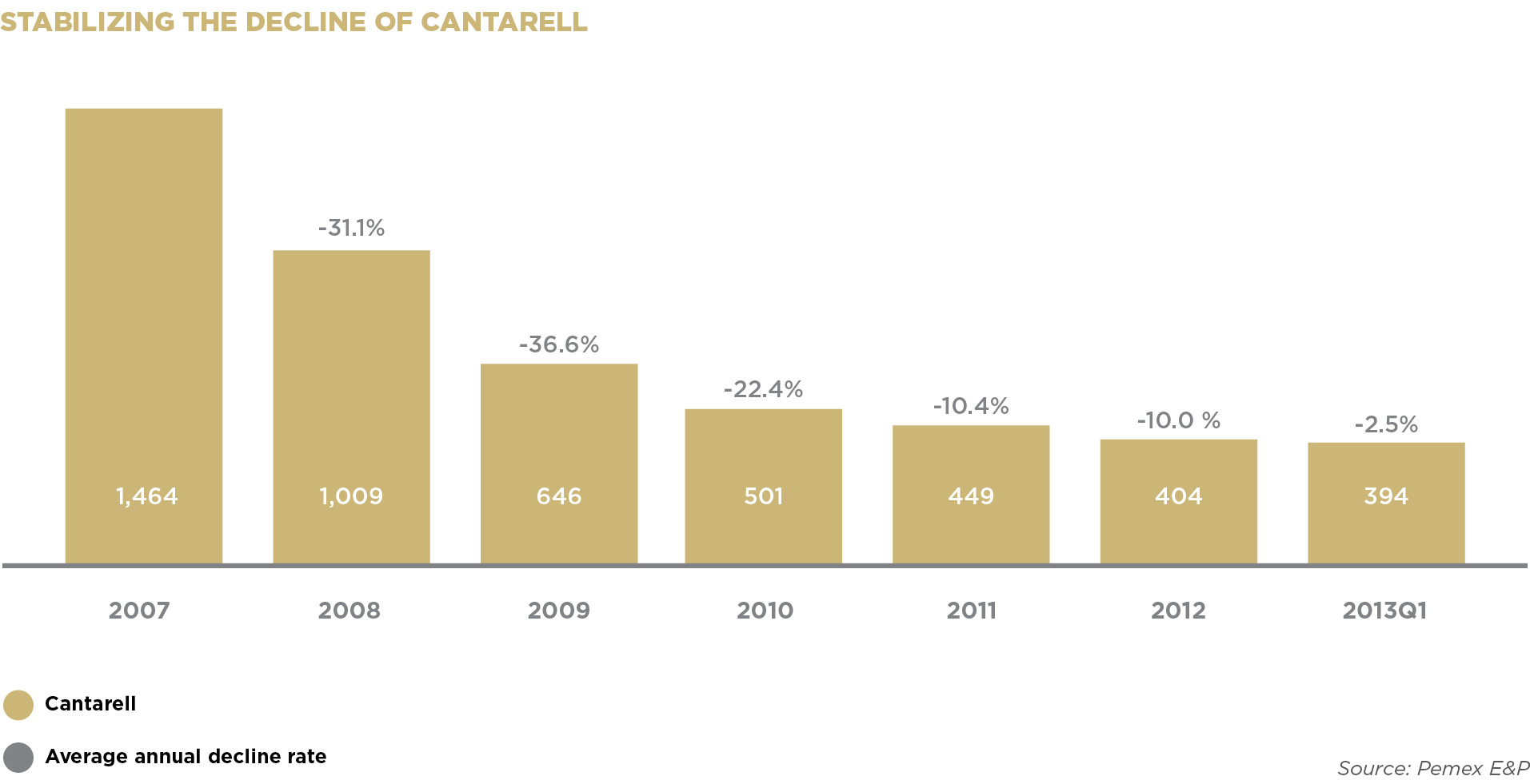 STABILIZING THE DECLINE OF CANTARELL