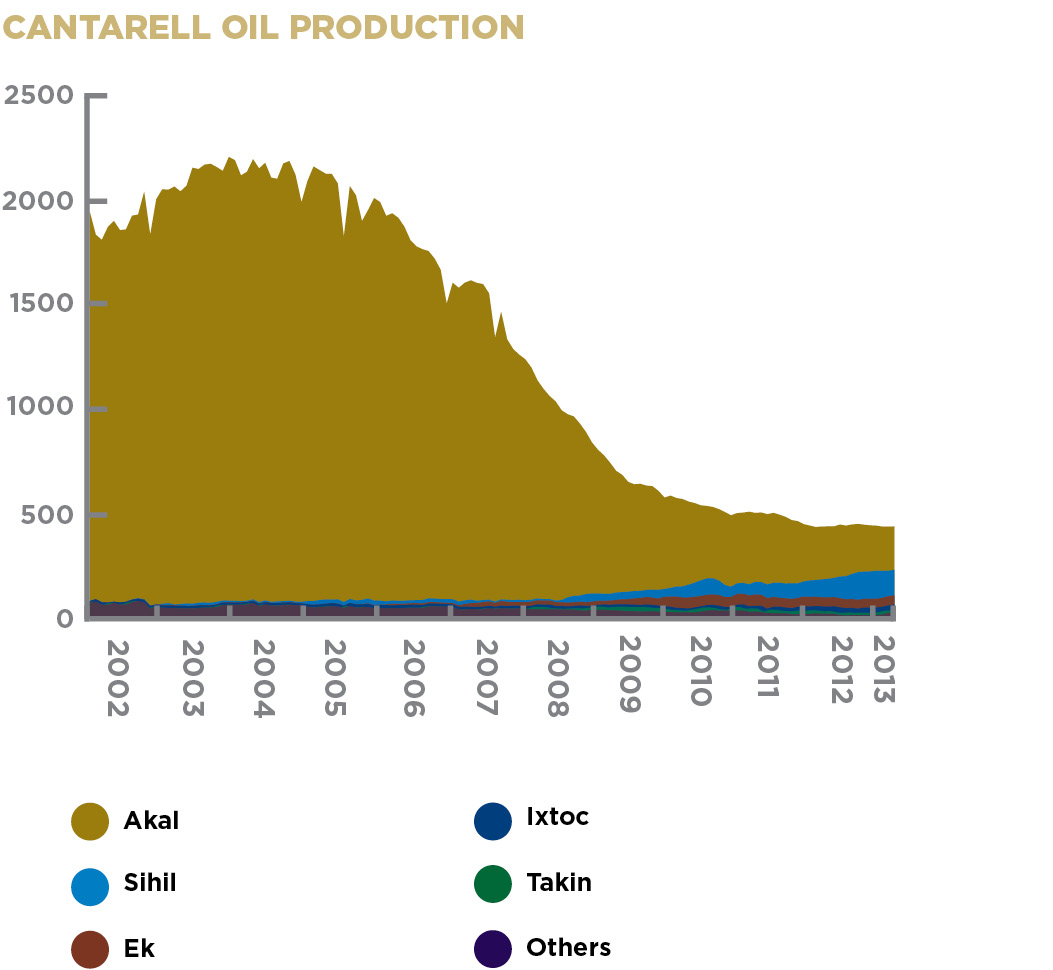 CANTARELL OIL PRODUCTION