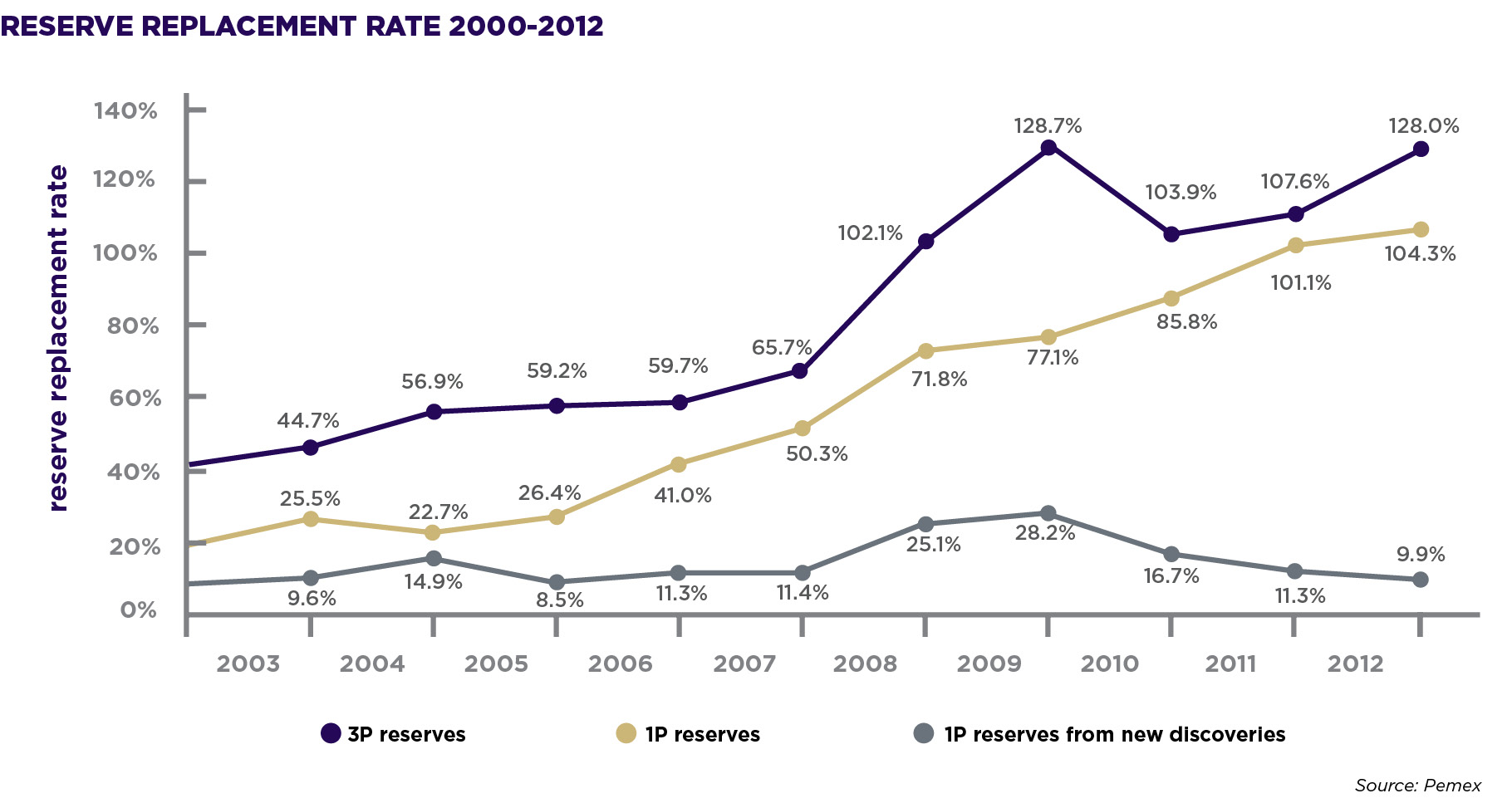 RESERVE REPLACEMENT RATE 2000-2012