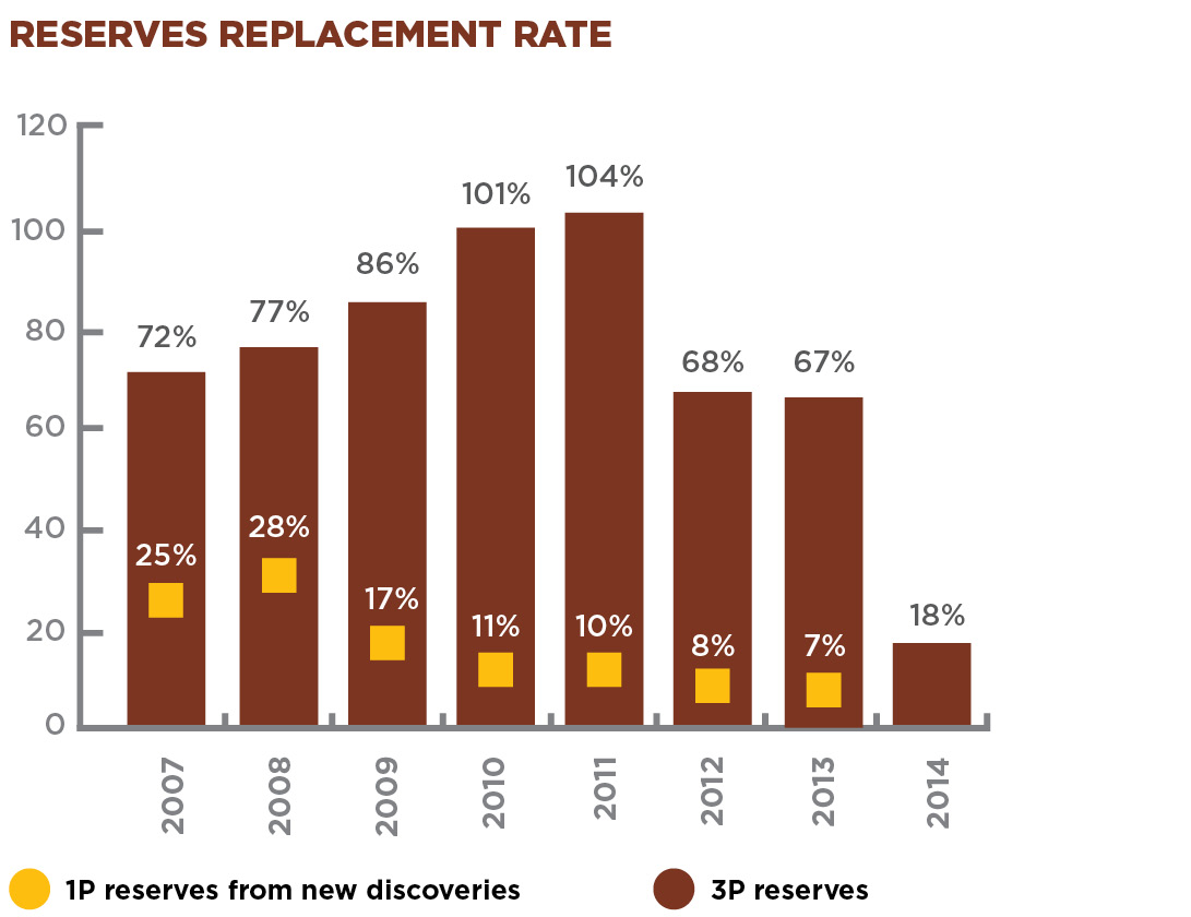 RESERVES REPLACEMENT RATE