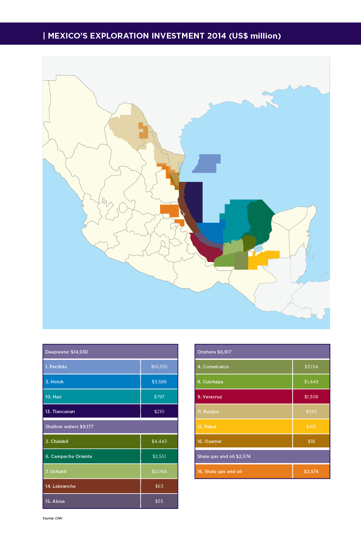 Mexico's Exploration Investment 2014