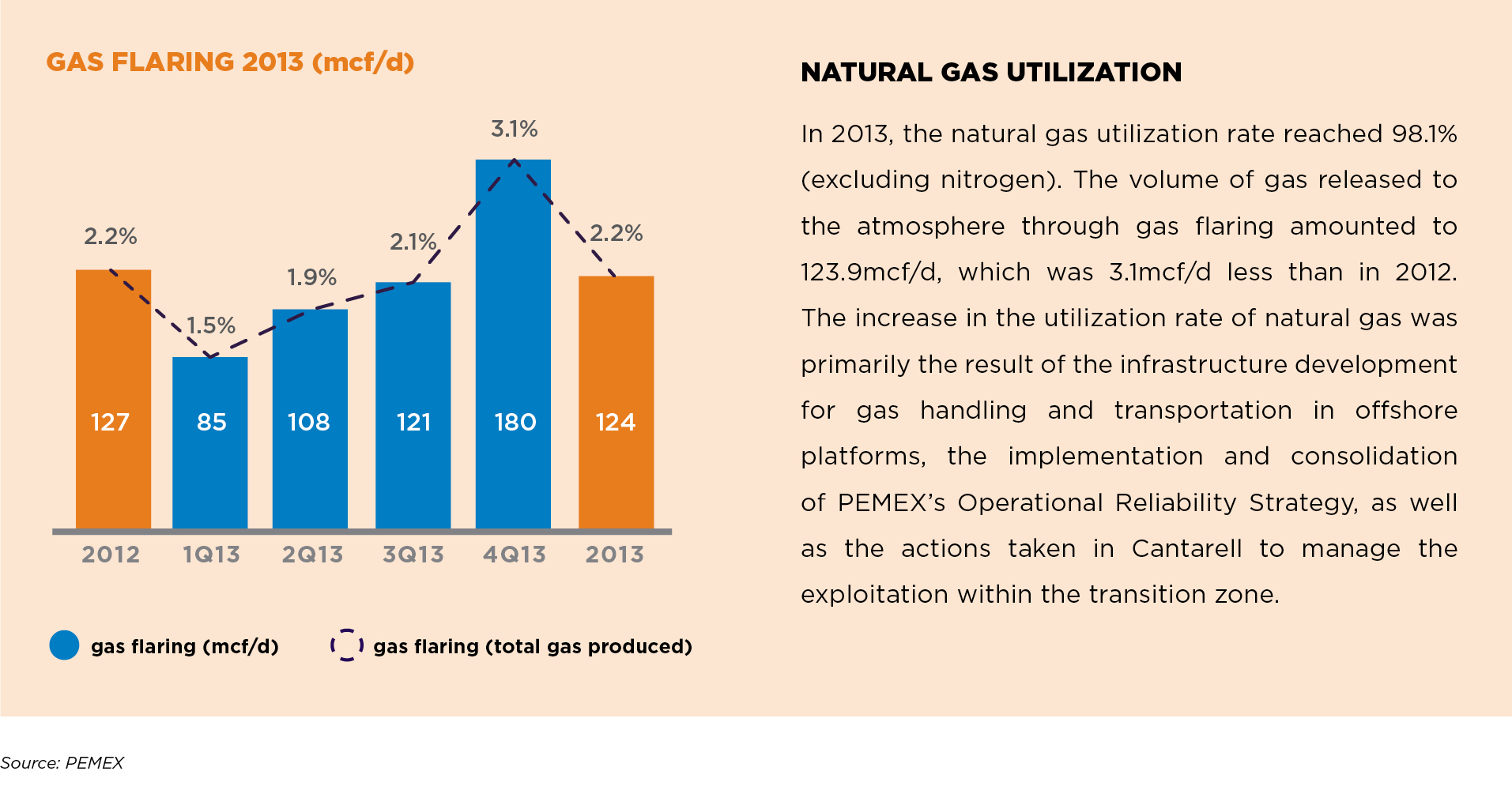 GAS FLARING 2013 (mcf/d)
