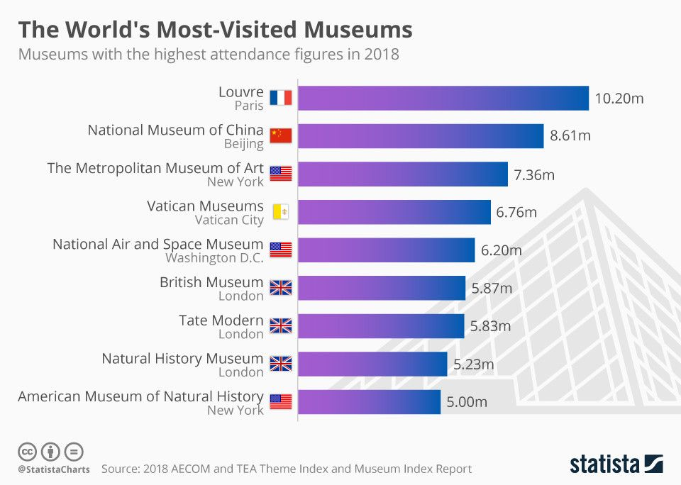 Most Visited Museums Around the World