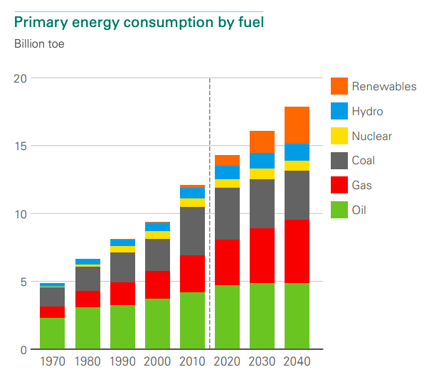 Primary Energy Consumption by Fuel