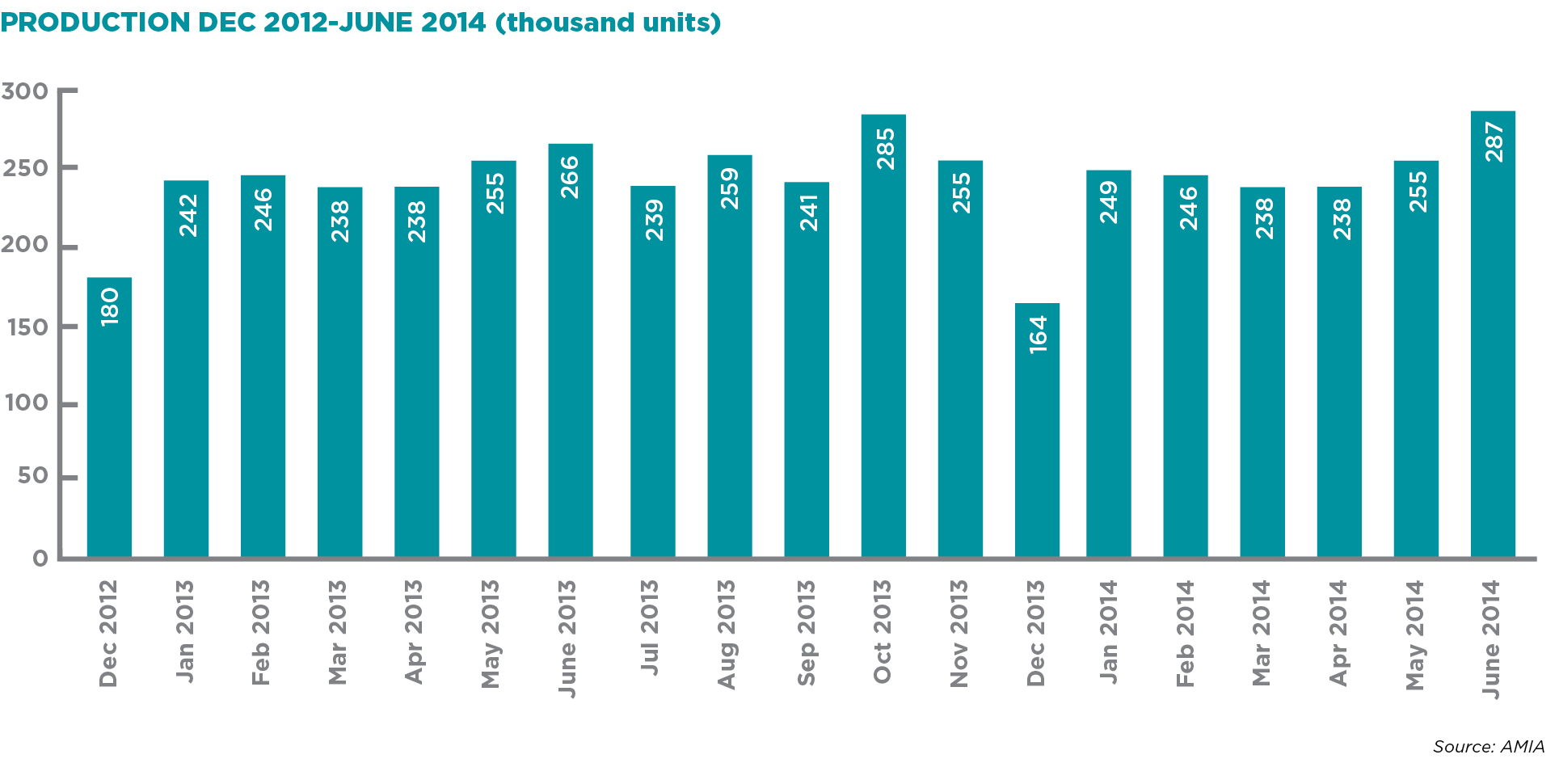 PRODUCTION DEC 2012-JUNE 2014 (thousand units)
