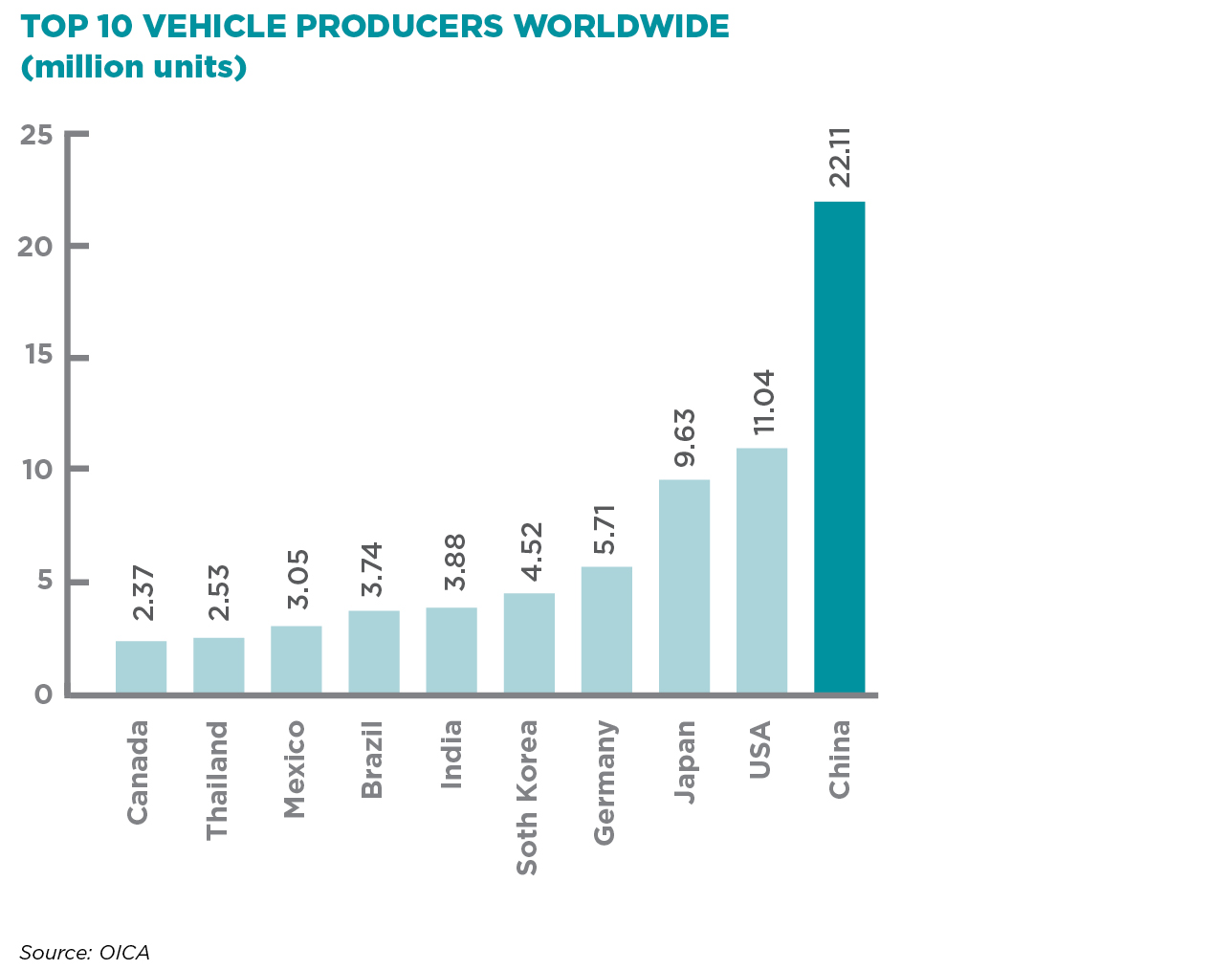 TOP 10 VEHICLE PRODUCERS WORLDWIDE (million units)