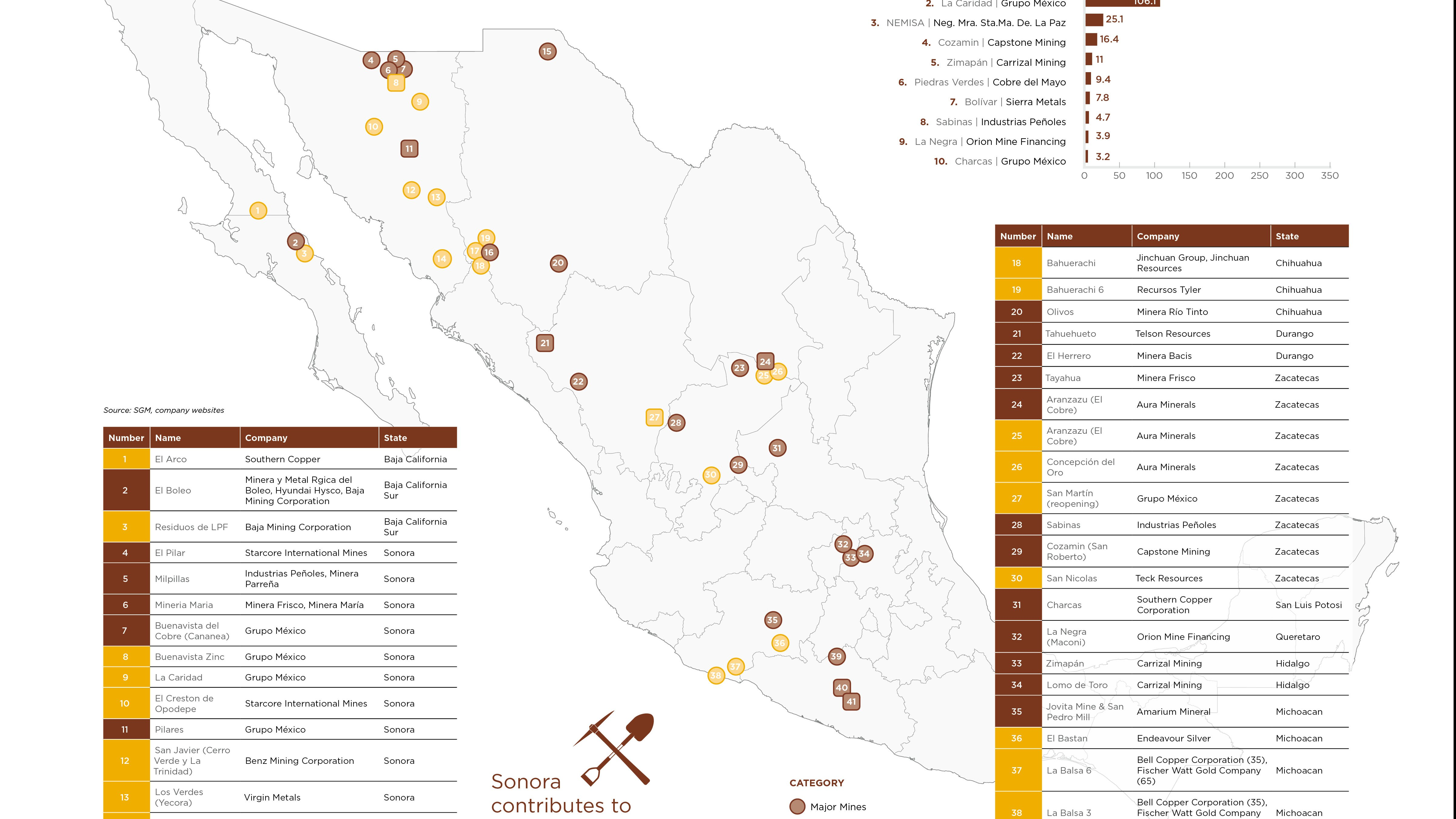 Mexico's main Copper Mines