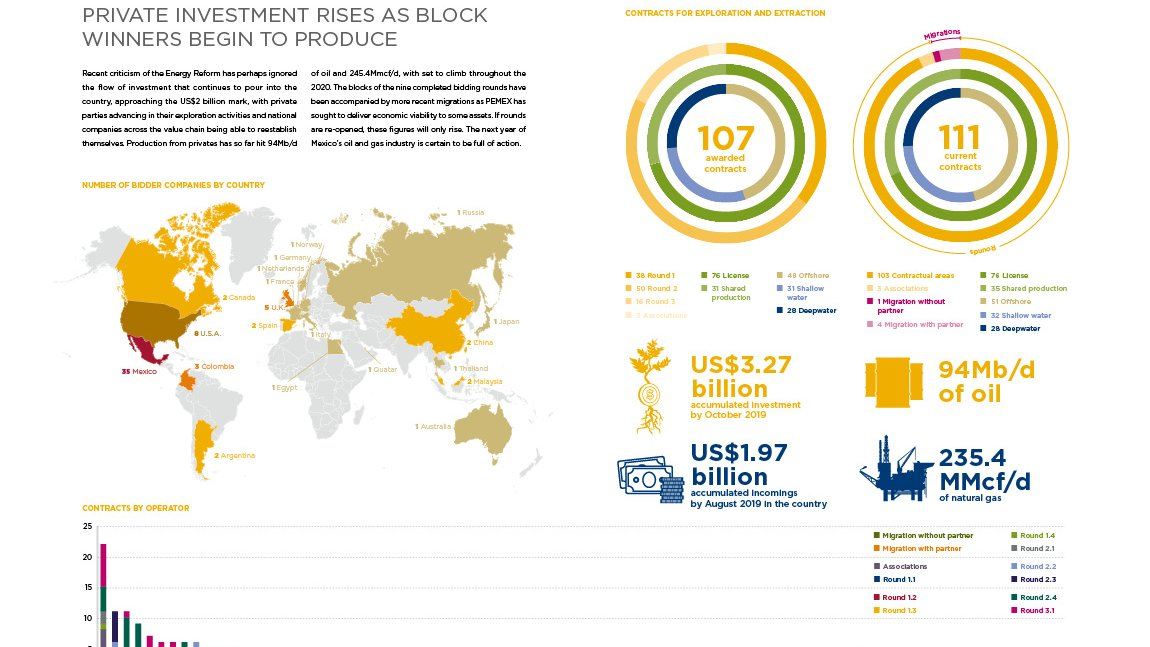 infographic private investment