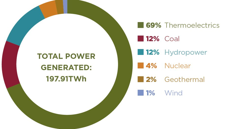 MEXICO'S POWER GENERATION MIX JAN-SEP 2017