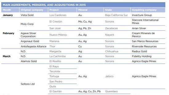 MAIN AGREEMENTS, MERGERS, AND ACQUISITIONS IN 2015