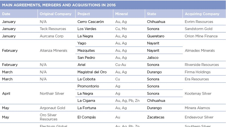 MAIN AGREEMENTS, MERGERS AND ACQUISITIONS IN 2016
