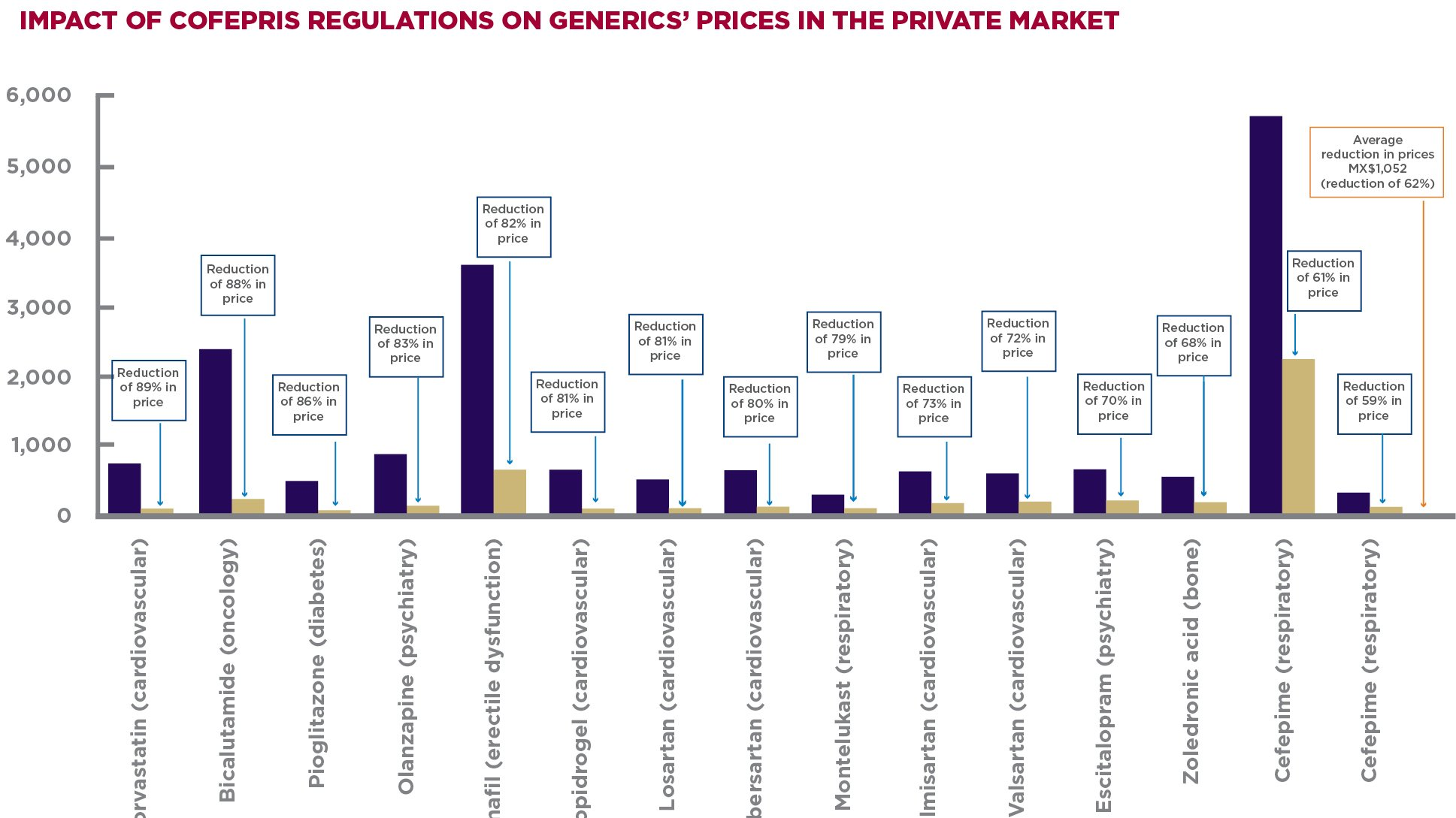 IMPACT OF COFEPRIS REGULATIONS ON GENERICS' PRICES IN THE PRIVATE MARKET