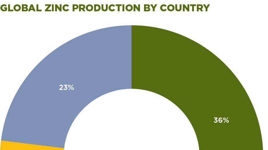GLOBAL ZINC PRODUCTION BY COUNTRY
