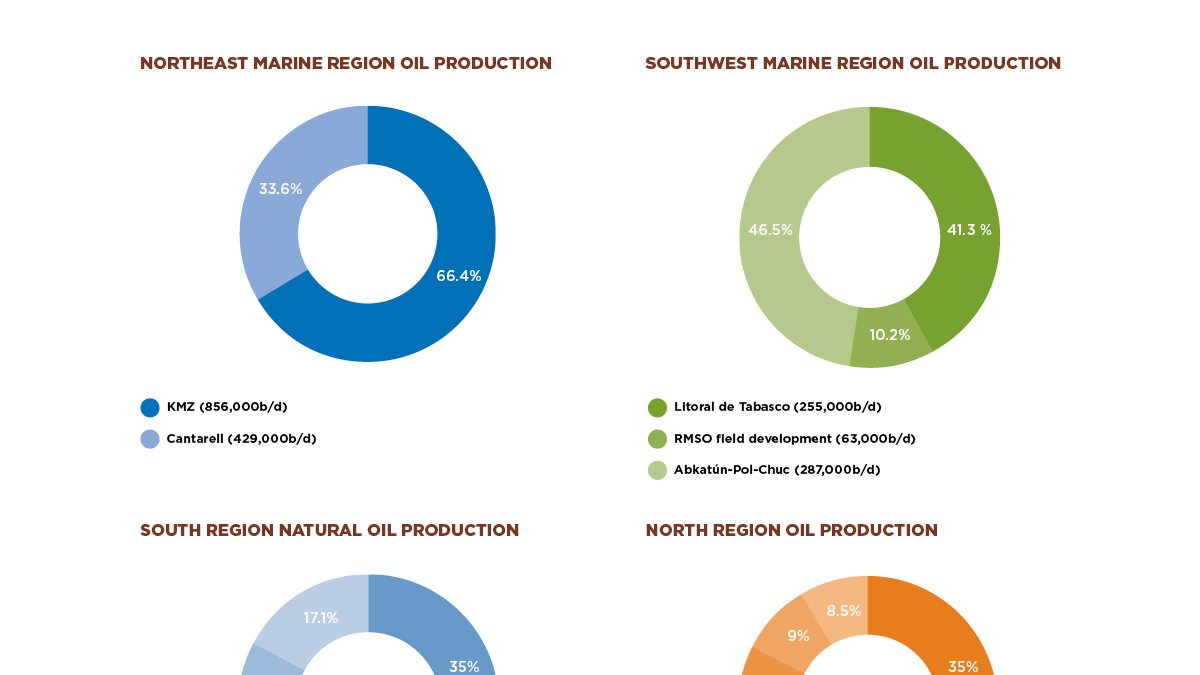 NATIONAL OIL PRODUCTION
